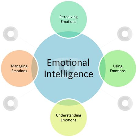 Emotional Intelligence Bubble Chart u003d Tips and Info on EI #EI - bubble chart