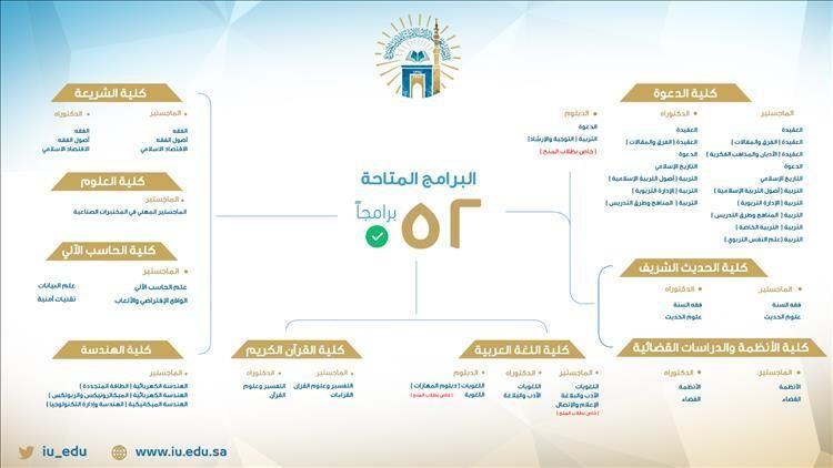 الجامعة الإسلامية تعلن فتح باب القبول في 52 برنامجا للدراسات العليا صحيفة وظائف الإلكترونية Map Map Screenshot