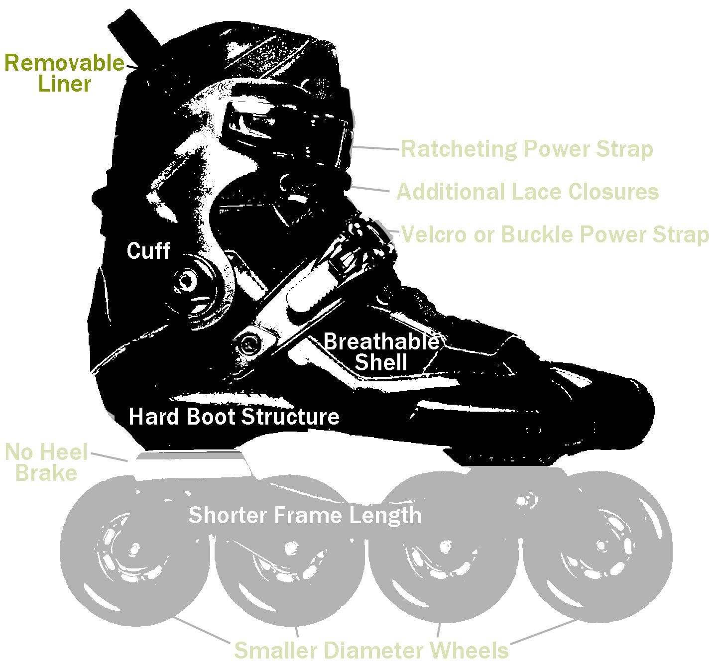 Learn about freestyle skates and slalom sports before you decide to buy equipment.