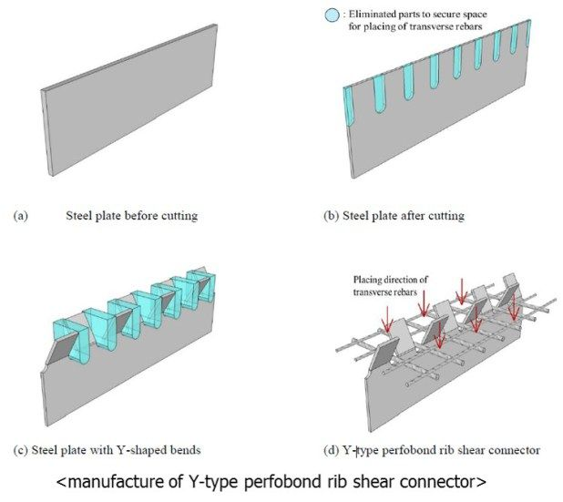 Y Type Perfobond Rib Shear Connectors Subjected To Fatigue Loading