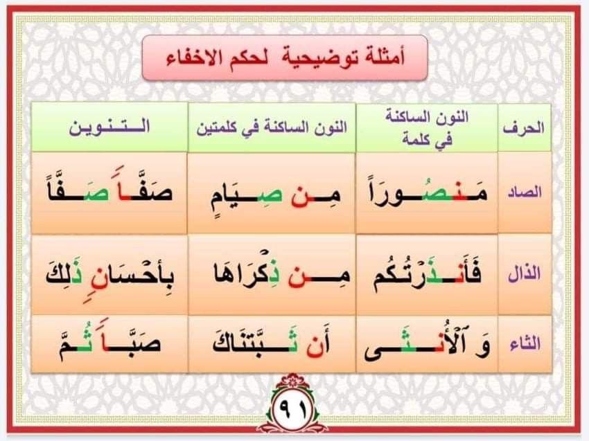 Pin By Radia Abassi On احكام تلاوة القرآن الكريم Map Map Screenshot Ioi