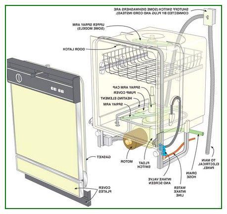 Geous Kitchenaid Dishwasher Parts Diagram   Home
