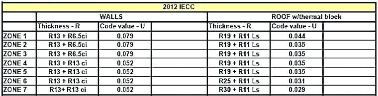 R 30 Rigid Roof Insulation Thickness In 2020 Roof Insulation Insulation Thickness Rigid Roof Insulation