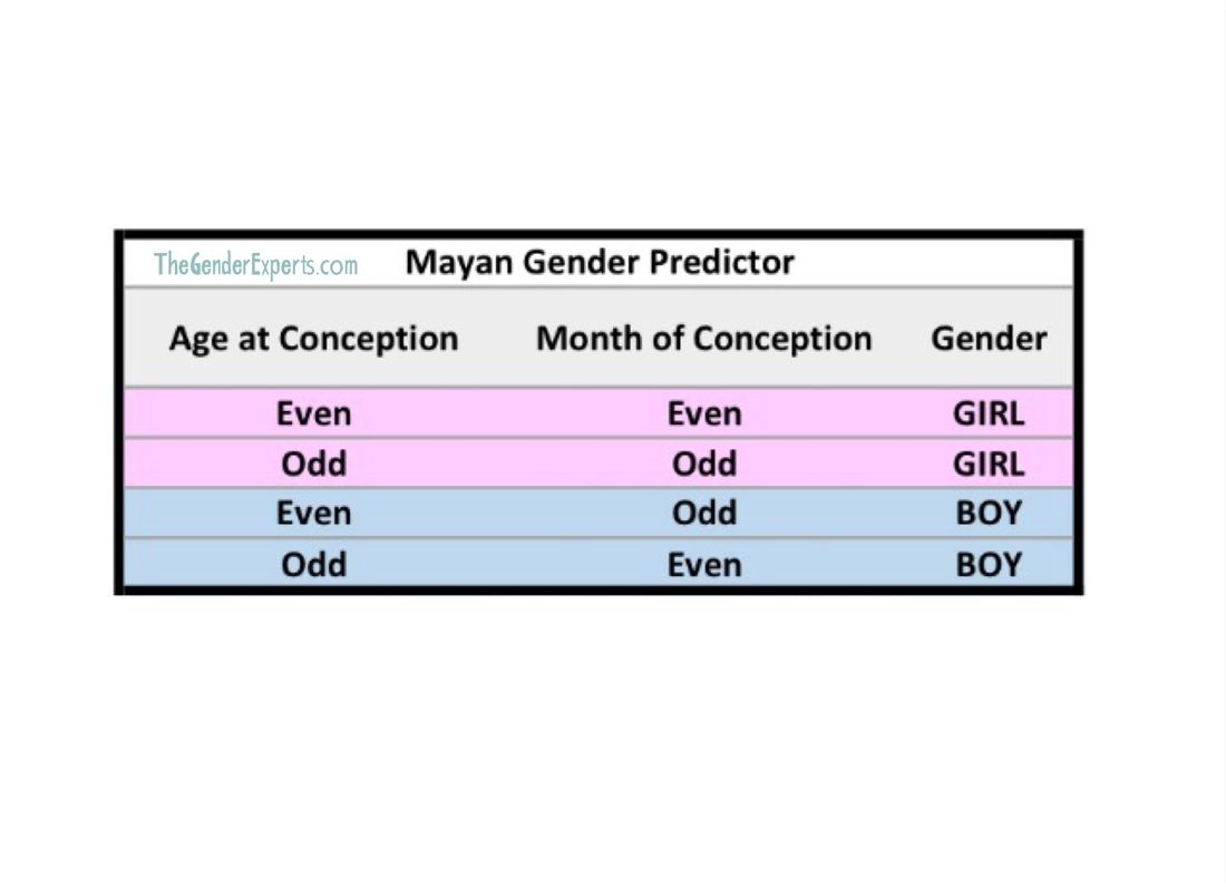 Mayan Gender Predictor Chart | Gender Predictor Tests | Gender