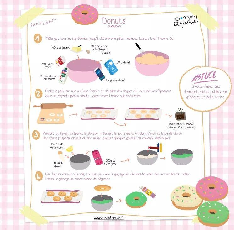 Pingl par marrry sur food en 2019 recette donuts - Cuisine economique 1001 recettes ...