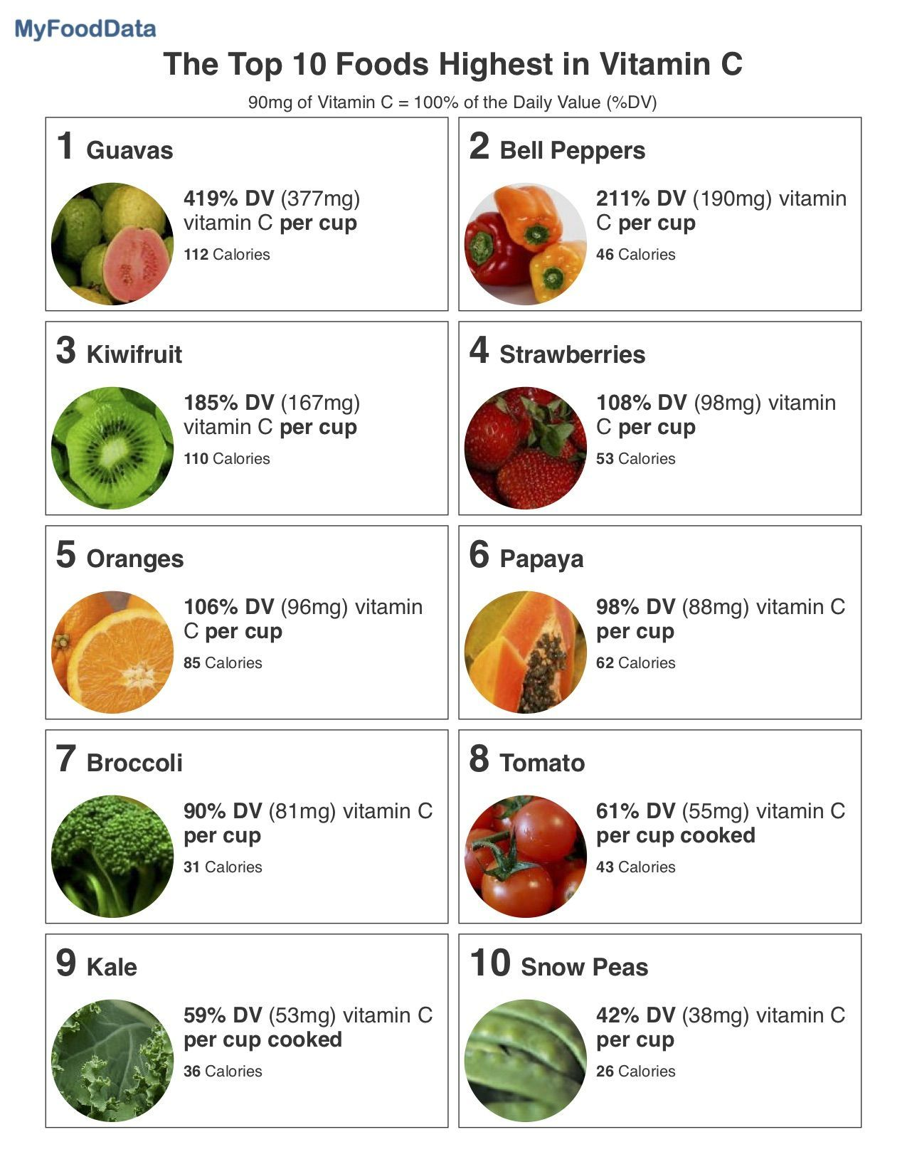 Top 10 Foods Highest In Vitamin C Vitamin C Foods Diet And Nutrition Vitamins