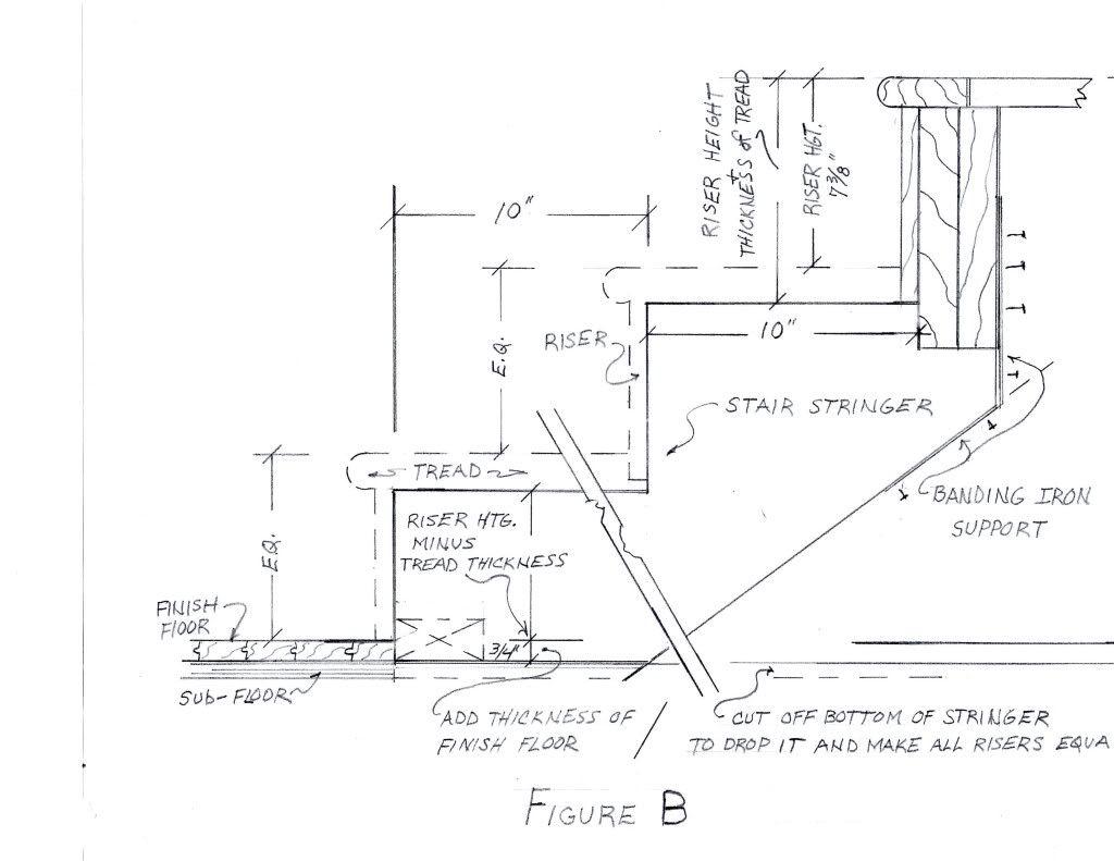 interior stair tread dimensions - Google Search | DIY ...