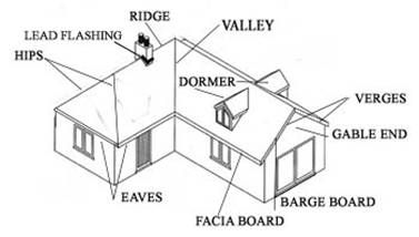 roof details jpg architectural stuff pinterest architecture House Plans Sloping Roof diagram parts of a roof house plans sloping front plot