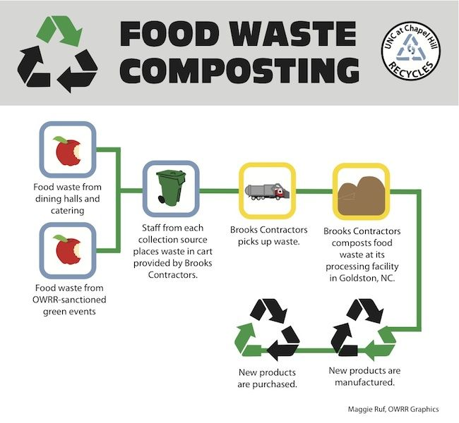Food waste flow chart composting pinterest waste for Cuisine resources