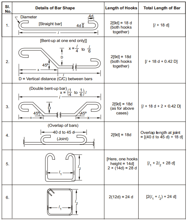 Preparation Of Bar Bending Schedule Bar Bending Schedule Or