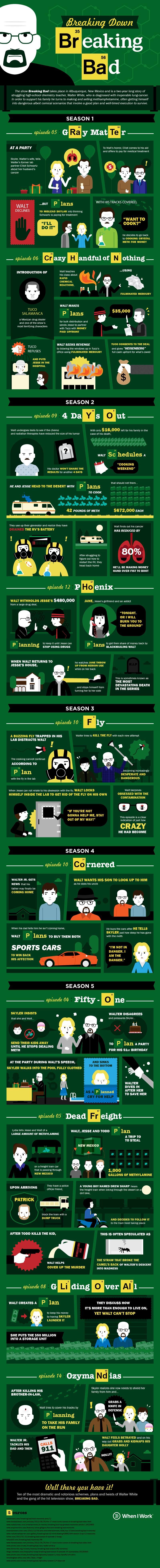 Breaking Down Breaking Bad Infographic Breaking Bad Breaking Bad Series Breakin Bad