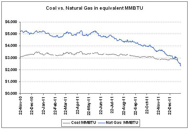Coal Vs Natural Gas Price Per Btu