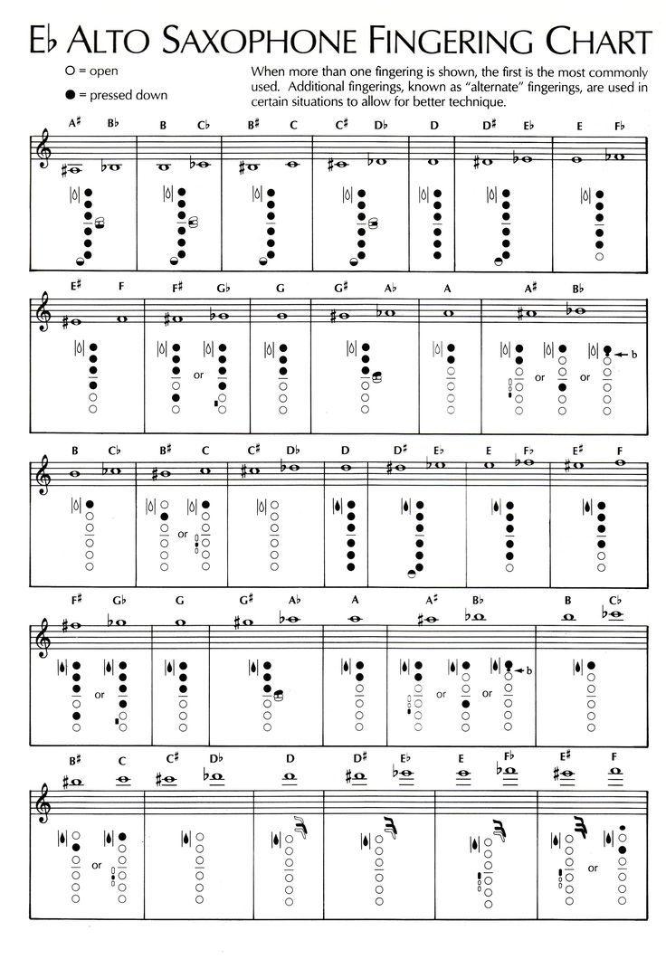 E Flat Alto Sax Fingering Chart  Sax Fingering Chart