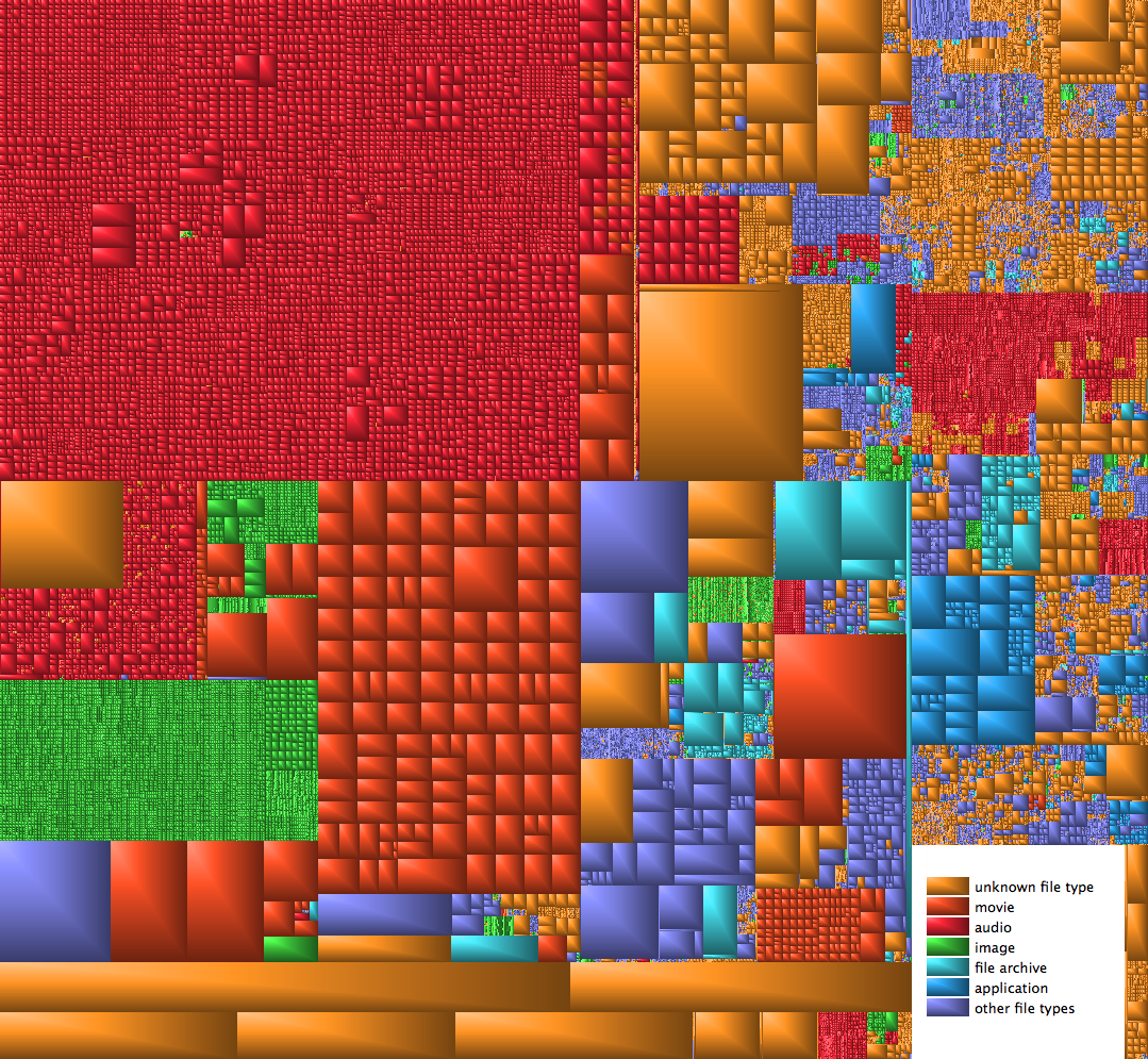 Ever wonder what the files on your computer look like? Source: Quantuum (reddit)[[MORE]]Quantuum:Those are relative sizes of all the files on my macbook, grouped by the folder they are in.  The big blob on the top left is my iTunes folder, the blob of orange bellow it is my torrents.  The program is called GrandPerspective, you can mouse over any square and see the filename/location on the bottom, it also highlights all the files in the same folder as that file. Very mesmerizing.