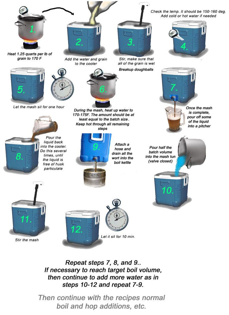 batch sparging - Google Search