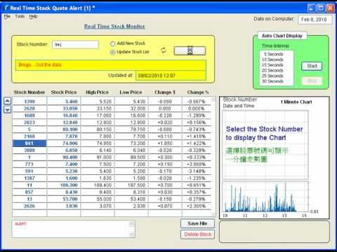 Real Time Stock Quotes New Real Time Stock Monitor Software  Monitor A List Of Stocks  Forex