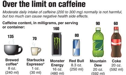 Caffeine Content Of Common Drinks