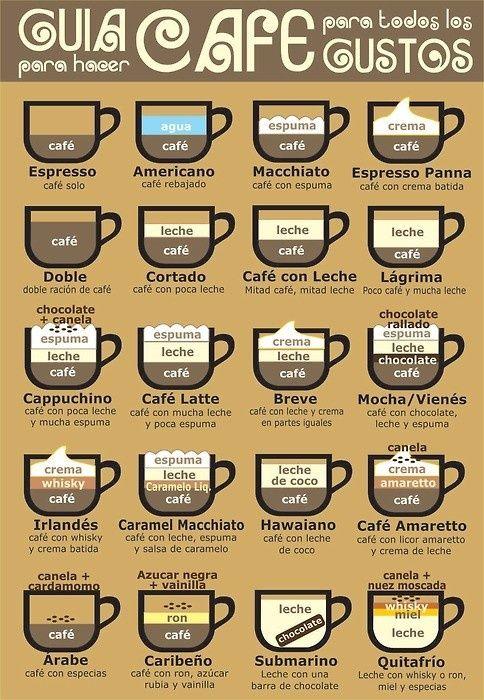 ¡Cuantos tipos de café!