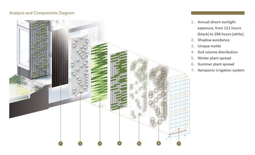 Citation Nanobiome Building Skin Architect Magazine Green - küchen luxus design