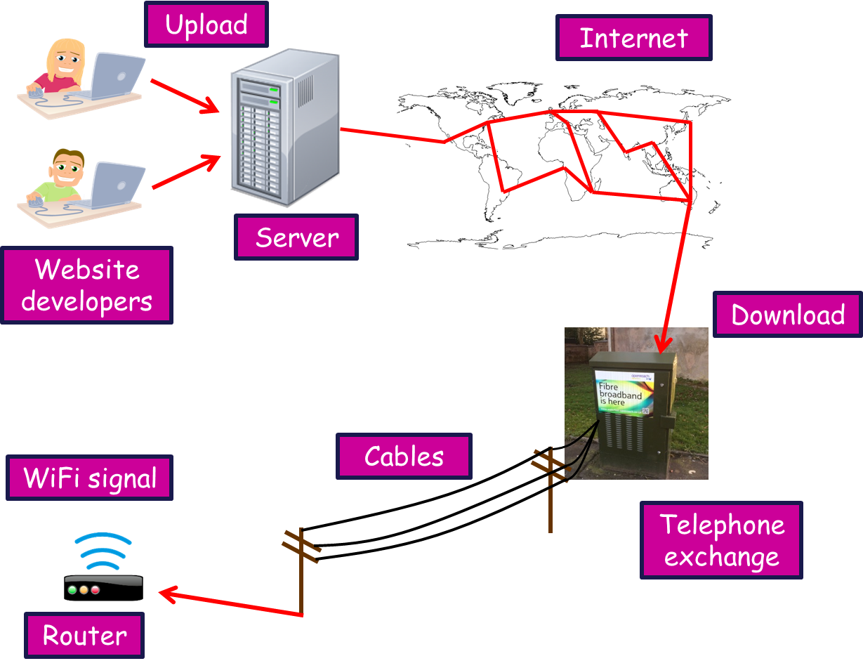 International Network Of Computers