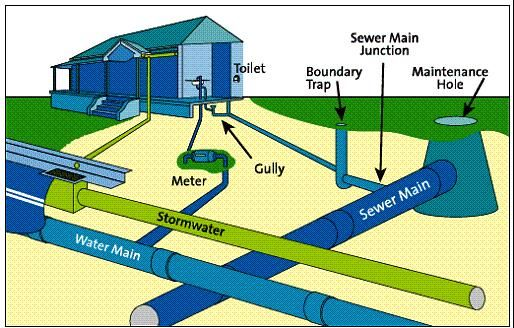 Water Sanitary Gas System : Design waste water sewerage sewers pinterest pipe