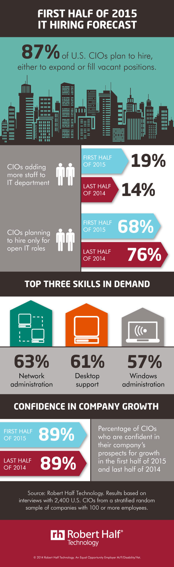 U S Cios Reveal Hiring Plans For First Half Of 2015 Infographic How To Plan Learning And Development