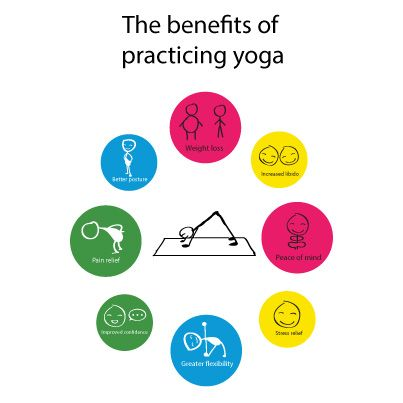 do you know these yoga benefits yoga with images