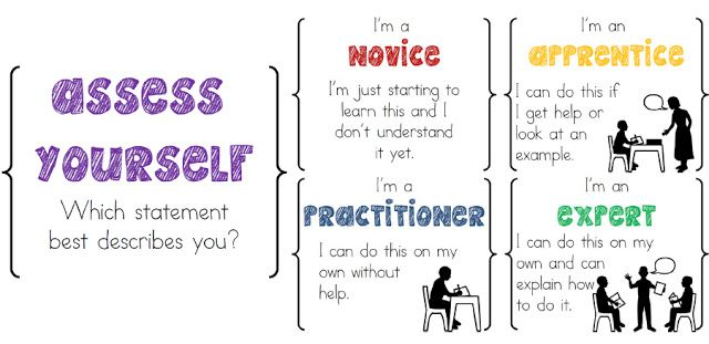 Assess Yourself Formative Assessment Posters is part of Student self assessment, Formative assessment, Educational assessment, 3rd grade thoughts, Assessment for learning, Math assessment - UPDATE Want to make these into a bookmark for a student desk reference  Click the photo below to be taken to a tutorial Do any of you use Everyday Math as your math curriculum  I piloted it this year in my building and I really liked it our old math curriculum was pretty archaic and I love how EM makes kids much more nimble with numbers! I especially loved how they set up their assessments  At the beginning of each, there is a selfassessment and I actually make several copies of this to use throughout the unit  We will fill one out at the beginning and then touch base with it after lessons that cover one of the major topics listed  I was making some posters of these great doodles when I came across Alison's blog, Eberopolis  She has a great anchor chart posted and I loved the titles she gave to each of the levels These titles were the missing pieces that I needed to help make it all come together! Plus, I liked her  Novice  category at the beginning of some units, students have never heard of the concept, so it was very fitting  I decided to make some posters to hang in the classroom and extend this concept past math class  Here's the result I am really liking this new format and hope you do, too! Want to get your own copy  Click the image above or HERE to get yours for free!