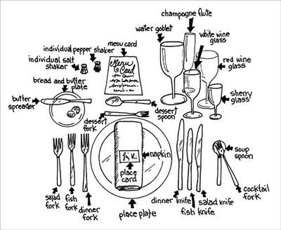 Table Setting -A diagram of a formal place setting to guide us all.  sc 1 st  Pinterest & Origins of English: Forks Spoons Knives | Place settings ...