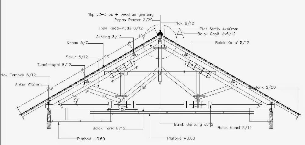 Nok Atap Baja Ringan Struktur Dan Kelebihan Konstruksi Kuda