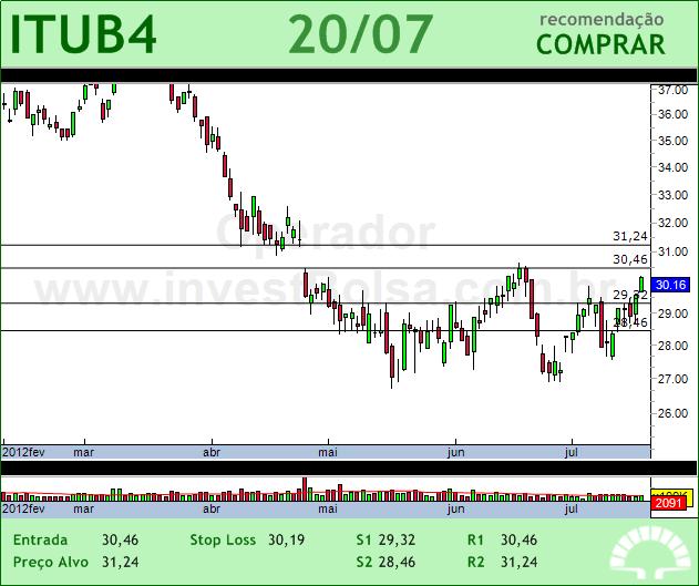 ITAUUNIBANCO - ITUB4 - 20/07/2012 #ITUB4 #analises #bovespa