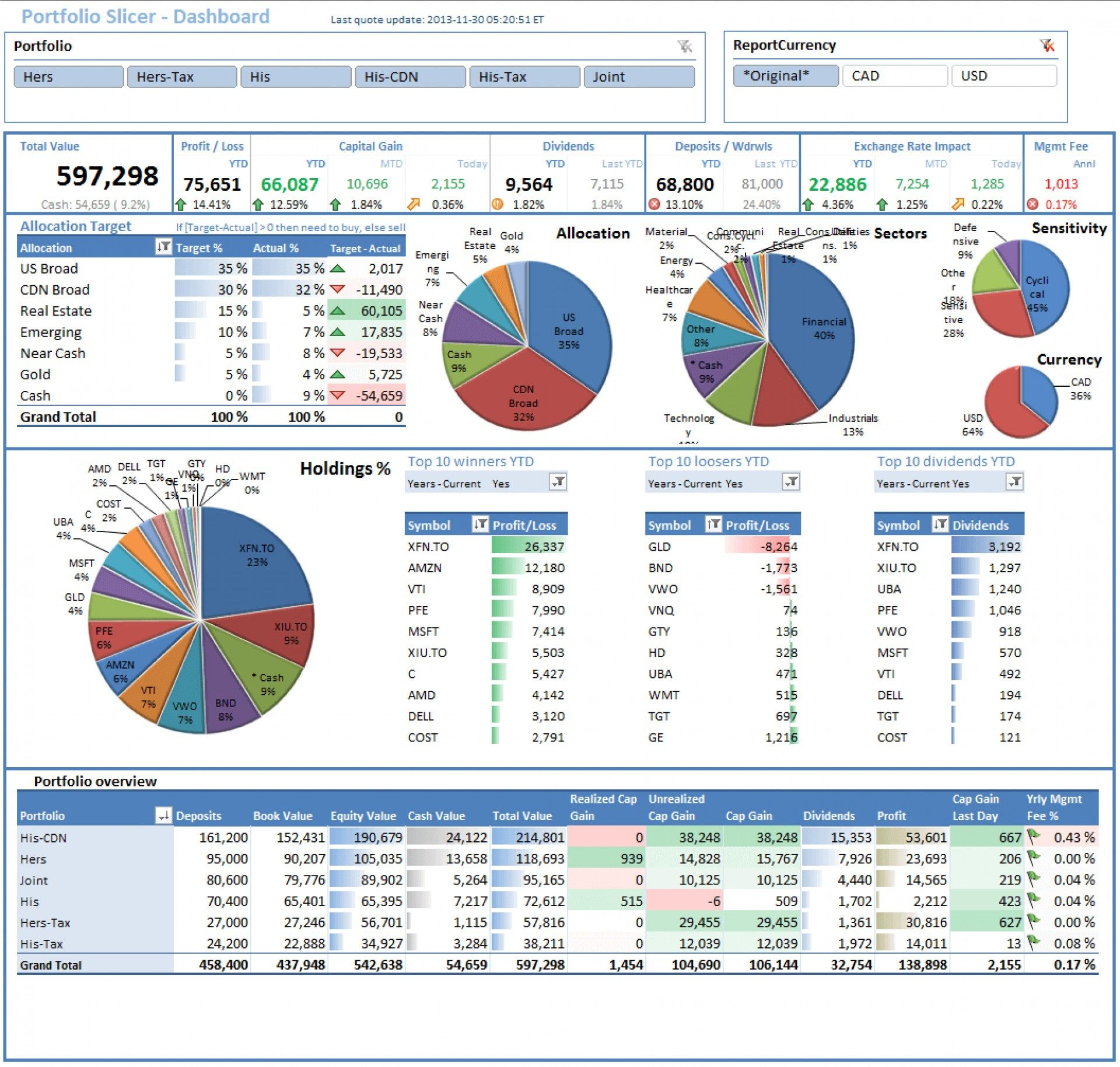 Pin By Brittany Long On Stock Trading Excel Dashboard Templates Excel Templates Spreadsheet Template Spreadsheet modeling and decision