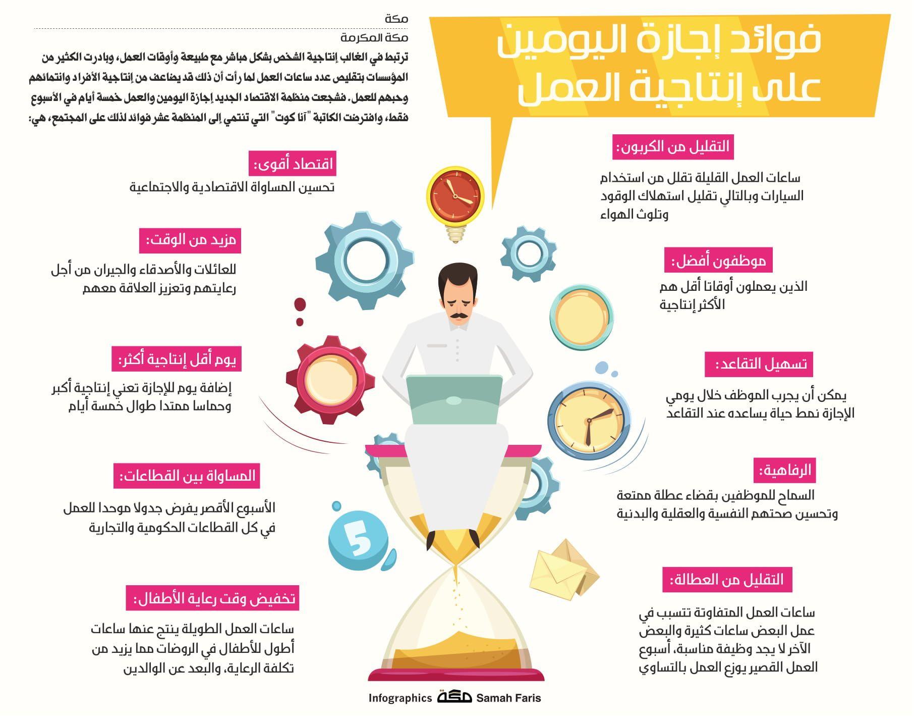 فوائد إجازة اليومين على الإنتاجية في العمل صحيفة مكة انفوجرافيك توظيف Infographic Life Quotes Education