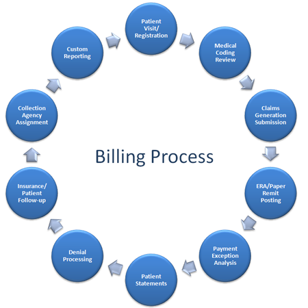 steps in medical billing The first step when planning to enter this business is to enroll in coding and billing courses at your local college or a starting a medical billing business.