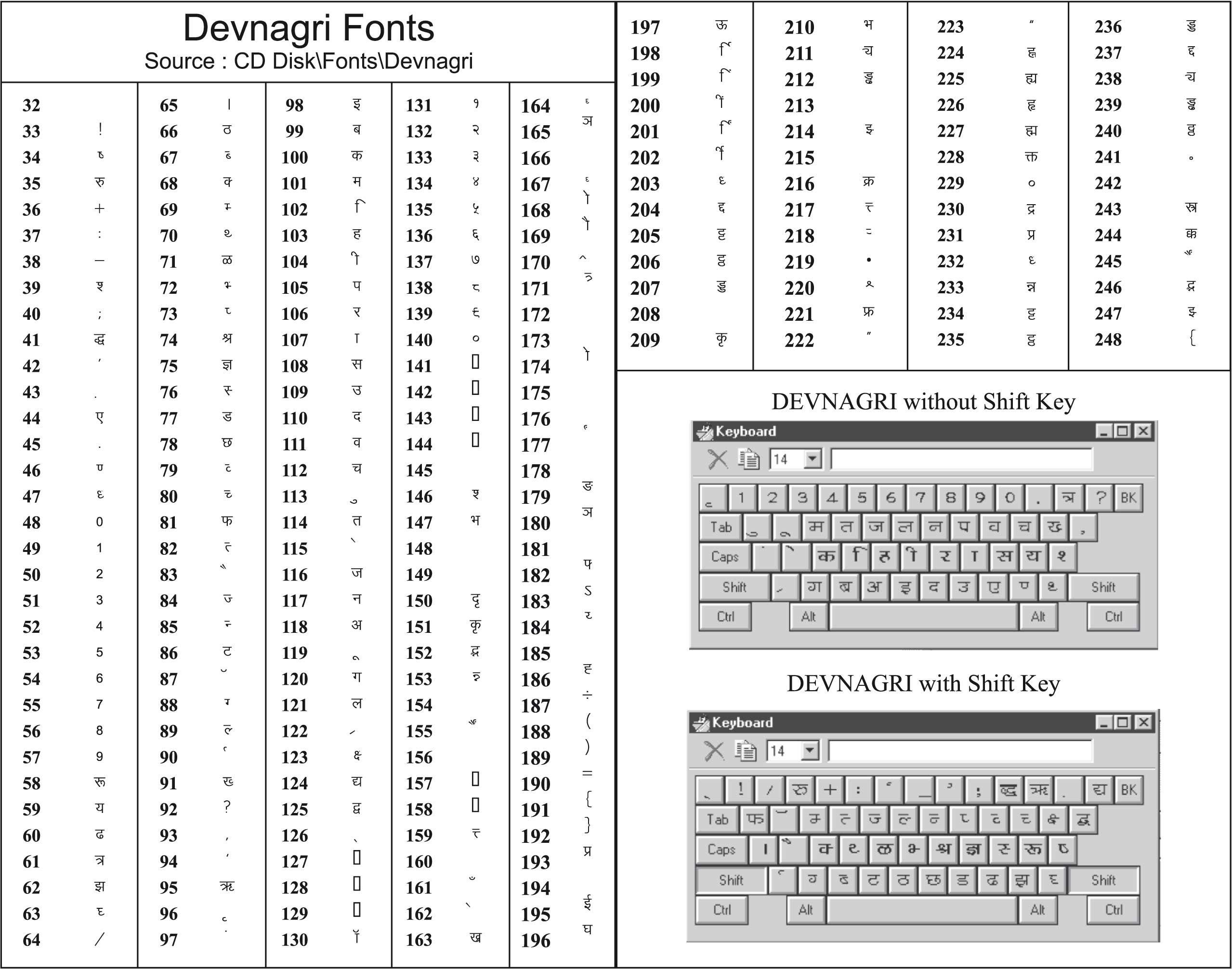 Krutidev layout devanagarig also type hindi font rh pinterest