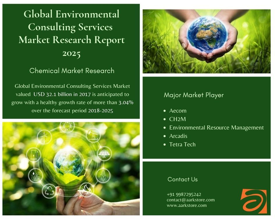 Global Environmental Consulting Services Market Research Report Size Growth And Forecast To 2025 Research Report Market Research Marketing