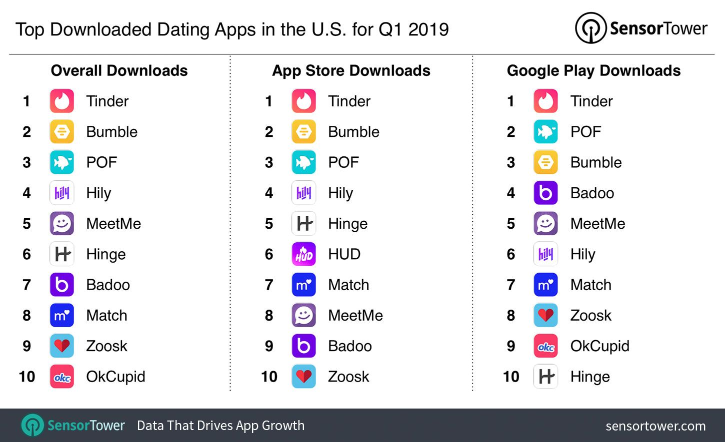 Top Dating Apps in the U.S. for Q1 2019 by Downloads Top