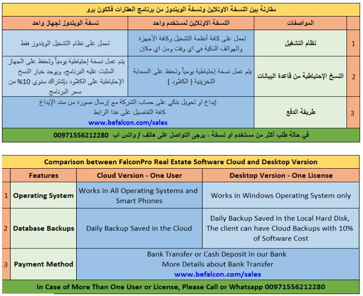 Comparison Between Falconpro Real Estate Software Cloud And Desktop Version Real Estate Software Property Management Case Management