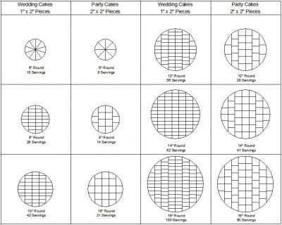 Round cake cutting and serving guide by lexi on cakecentral  also baking from wilton cakes pinterest rh
