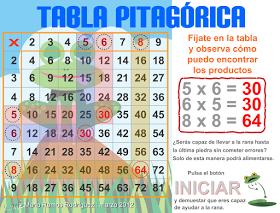 La Rana Y La Tabla Pitagórica Juego Para Aprender Las Tablas De Multiplicar Tabla Pitagorica Aprender Las Tablas De Multiplicar Tablas De Multiplicar