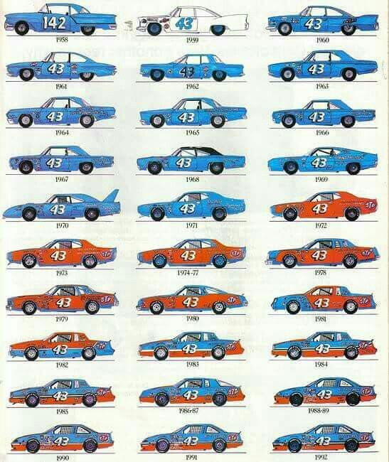 Evolution Of Richard Petty S Car With Images Nascar Race Cars