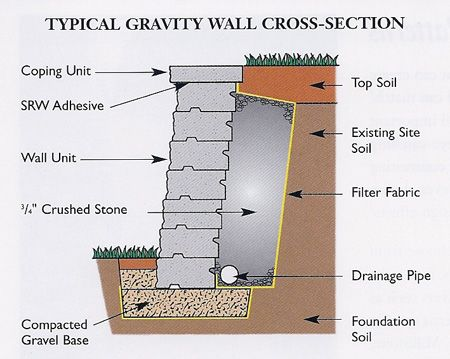 Retaining Wall Cross Section Going To Be Building A Few Of These Retaining Wall Wall Crosses Wall