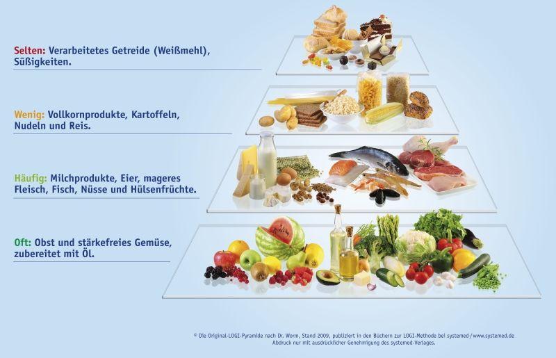 Low Carb Pyramide - was darf ich essen? | Diät | Pinterest | Diäten ...