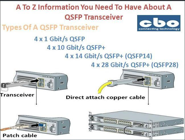 A To Z Information You Need To Have About A QSFP Transceiver