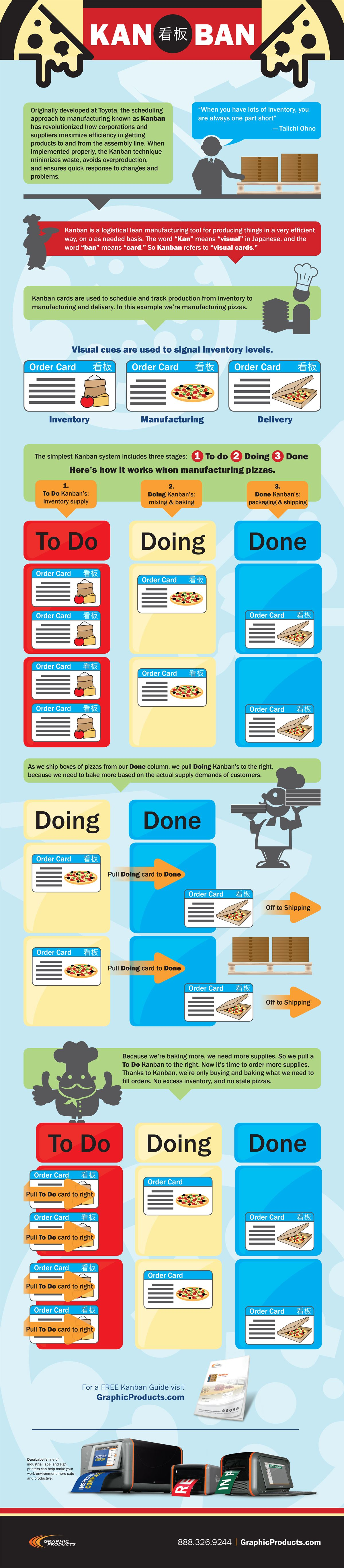 Kanban Infographic Kanban Explained Graphic Products Kanban Agile Project Management Lean Six Sigma