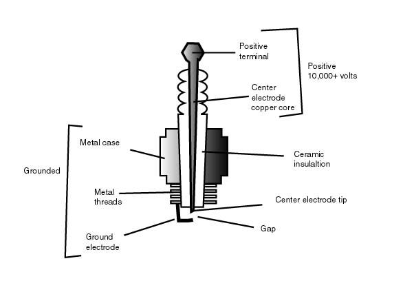 spark plug diagram | Spark plug diagram | Small Engine