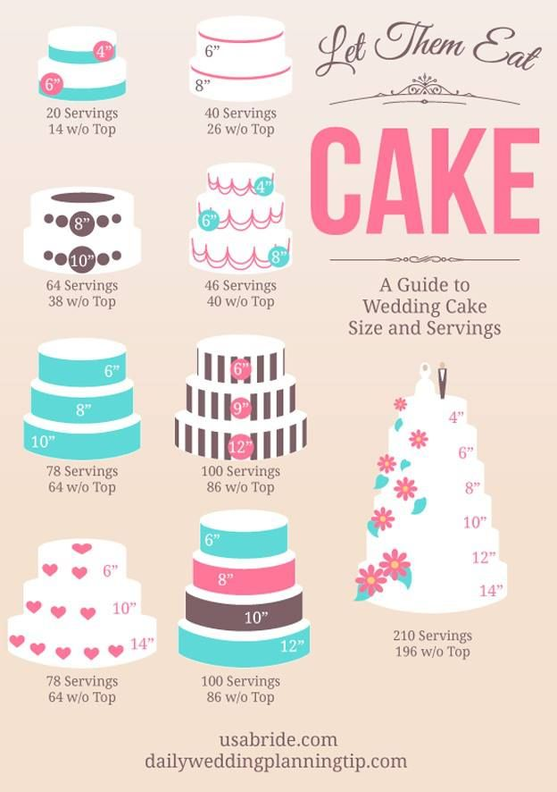 How Much Wedding Cake Will You Need Wedding Cake Sizes Cake Sizes And Servings Cake Sizes