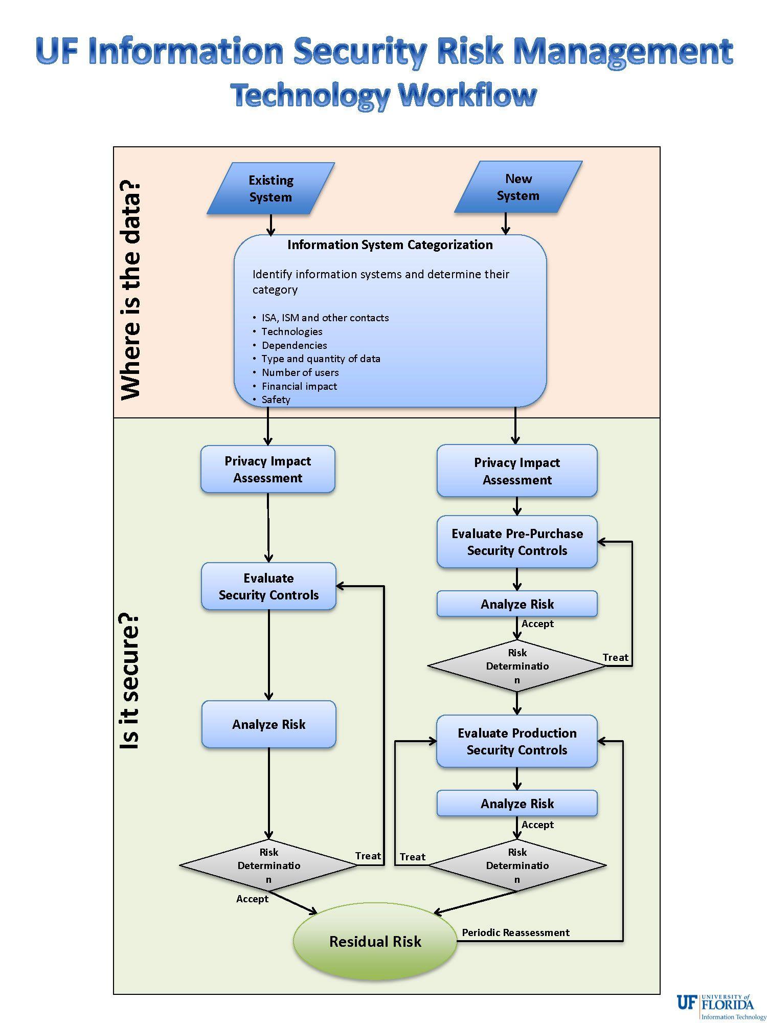 NewRiskWorkflowJpg   Procesos Y Workflow
