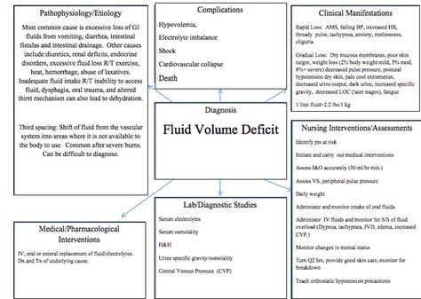 Fluid Overload Concept Map Defibrillated Fluid Volume Deficit