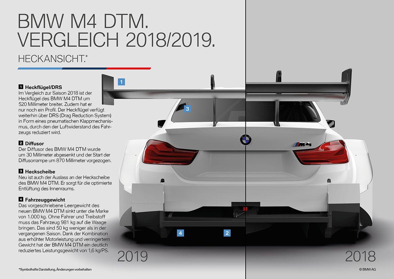Dtm 2018 vs dtm 2019 die unterschiede zur neuen class 1
